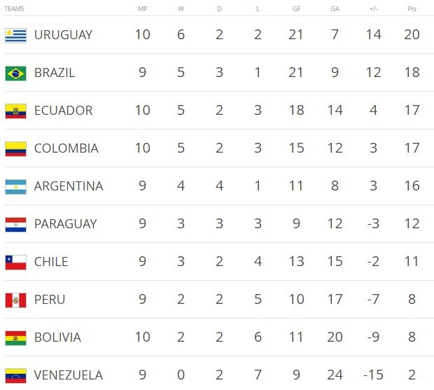 World Cup Qualifier Standings