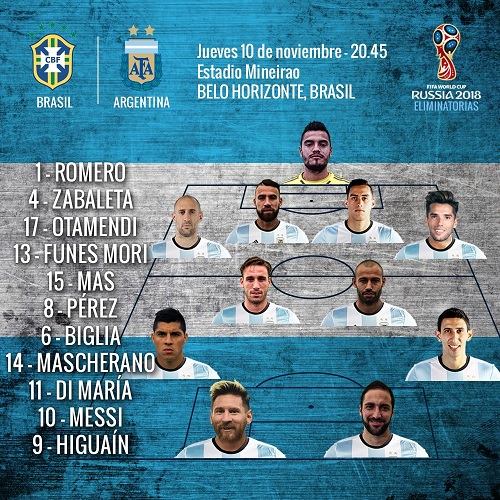 Argentina's Line-up against Brazil