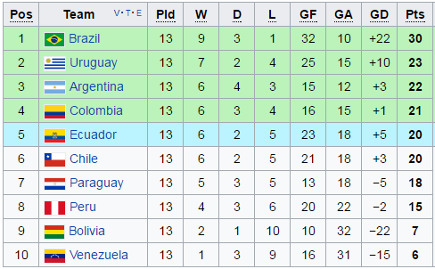 Argentina World Cup standings