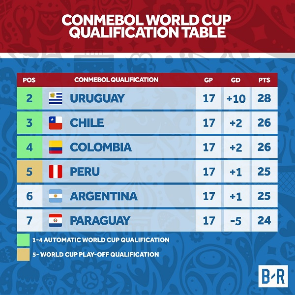 CONMEBOL World Cup Qualifiers