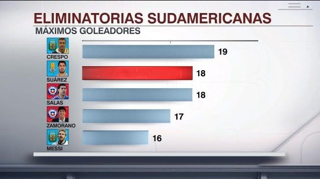 World Cup Qualifiers Top Scorers