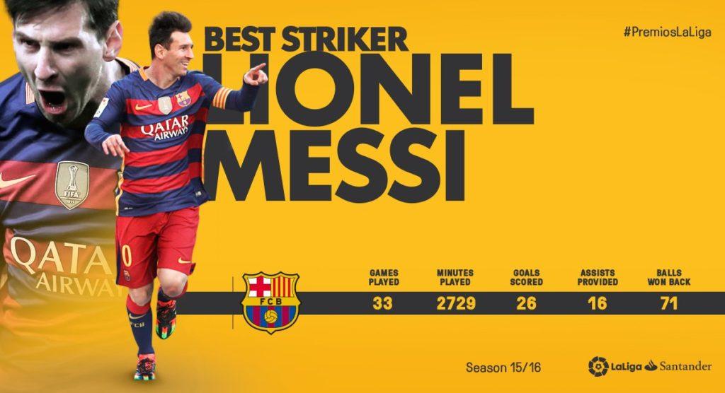 Lionel MESSI best La Liga striker
