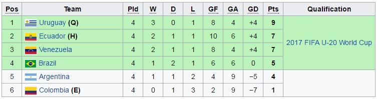 U20 South American standings