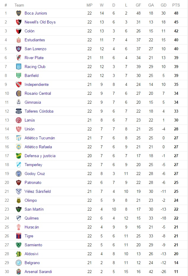 Argentina Primera Standings