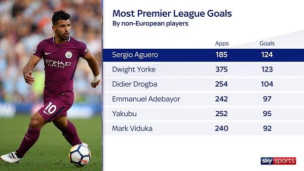 Sergio Aguero EPL statistic