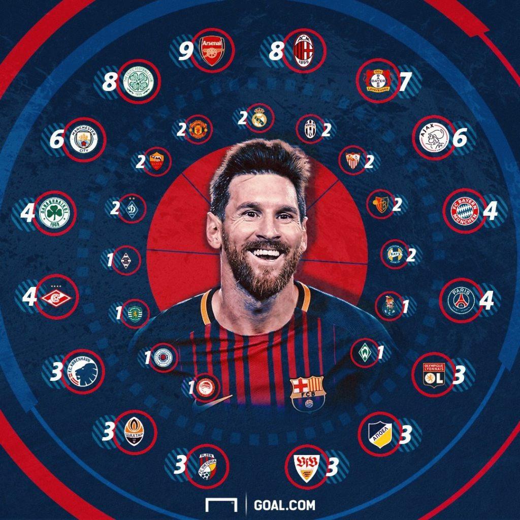 Lionel Messi's 100 goals in Europe. Via Goal.com