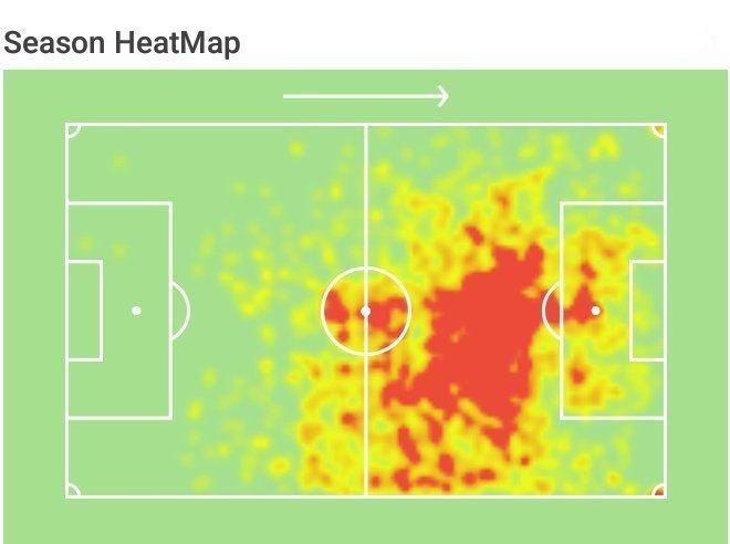 Lionel Messi heat map